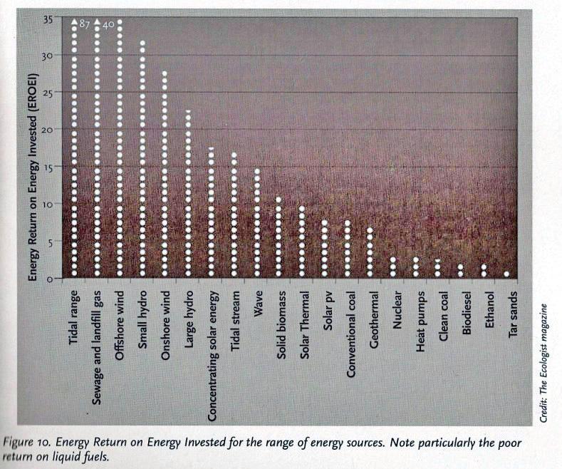 Energyreturnonenergyinvested_edited-1